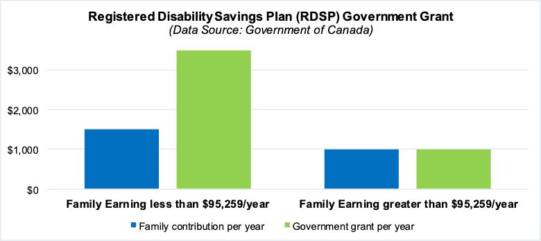 RDSP graph